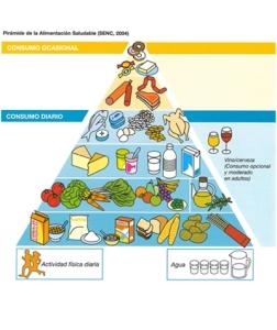 Piramide-de-la-Alimentación-Saludable